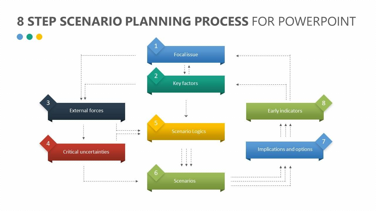 8 Step Scenario Planning Process for PowerPoint Related