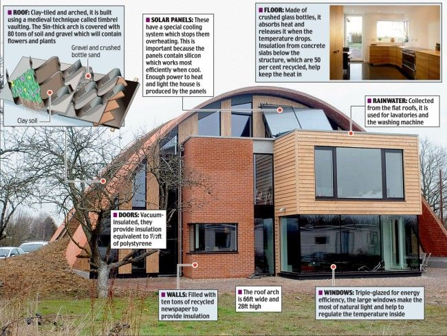 There S No Place Like Dome An Eco Dream Of A House Straight From The Medieval Drawing Board Grand Designs Live Eco House House
