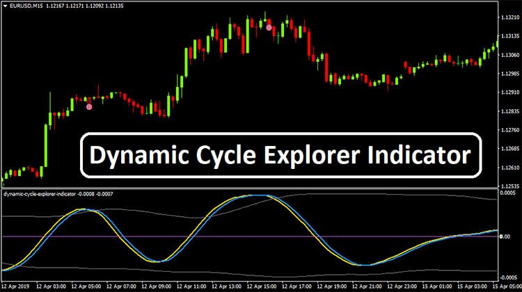 Dynamic Cycle Explorer Indicator Explore Advice Cycling