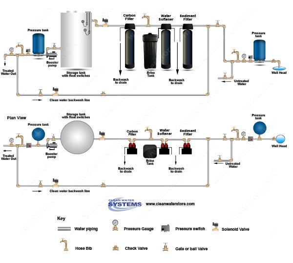 Carbon Backwash Filter Sediment Filter Softener Storage Tank Clean Water Backwash Water Storage Water Storage Tanks Storage Tank