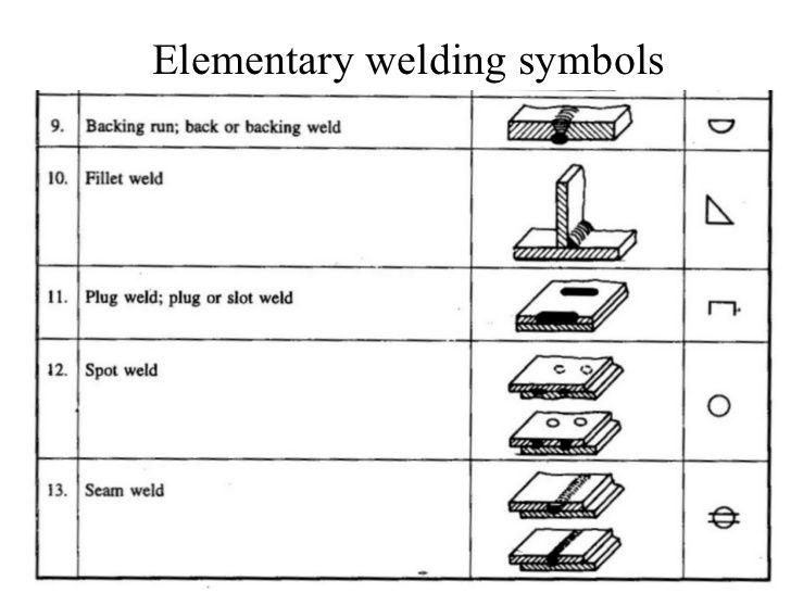 نتيجة بحث الصور عن welding symbols Welding Pinterest - new blueprint book for welders