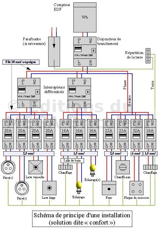 Un site pratique sur lu0027électricité - Autoconstruction - Construire