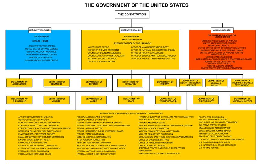 u.s. government organizational chart Google Search