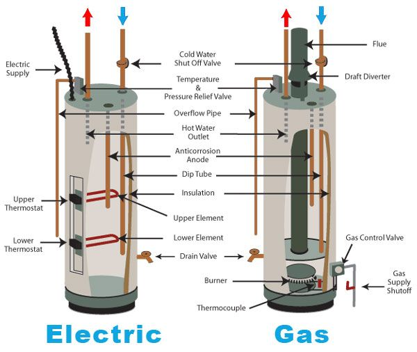 Electric Vs Gas Water Heater Water Heater Installation Water Heater Repair Gas Water Heater