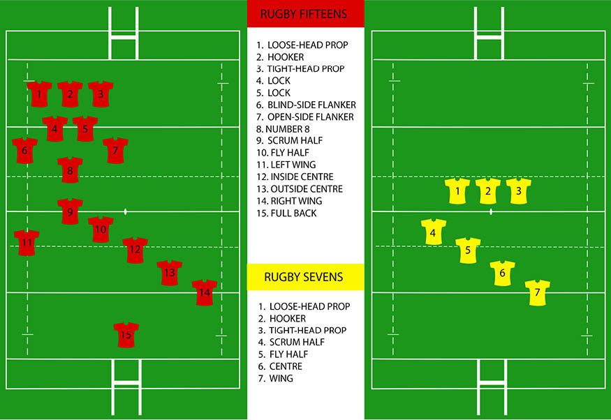 Image Result For Rugby 7 Positions Rugby Coaching Rugby Positions Rugby 7 S