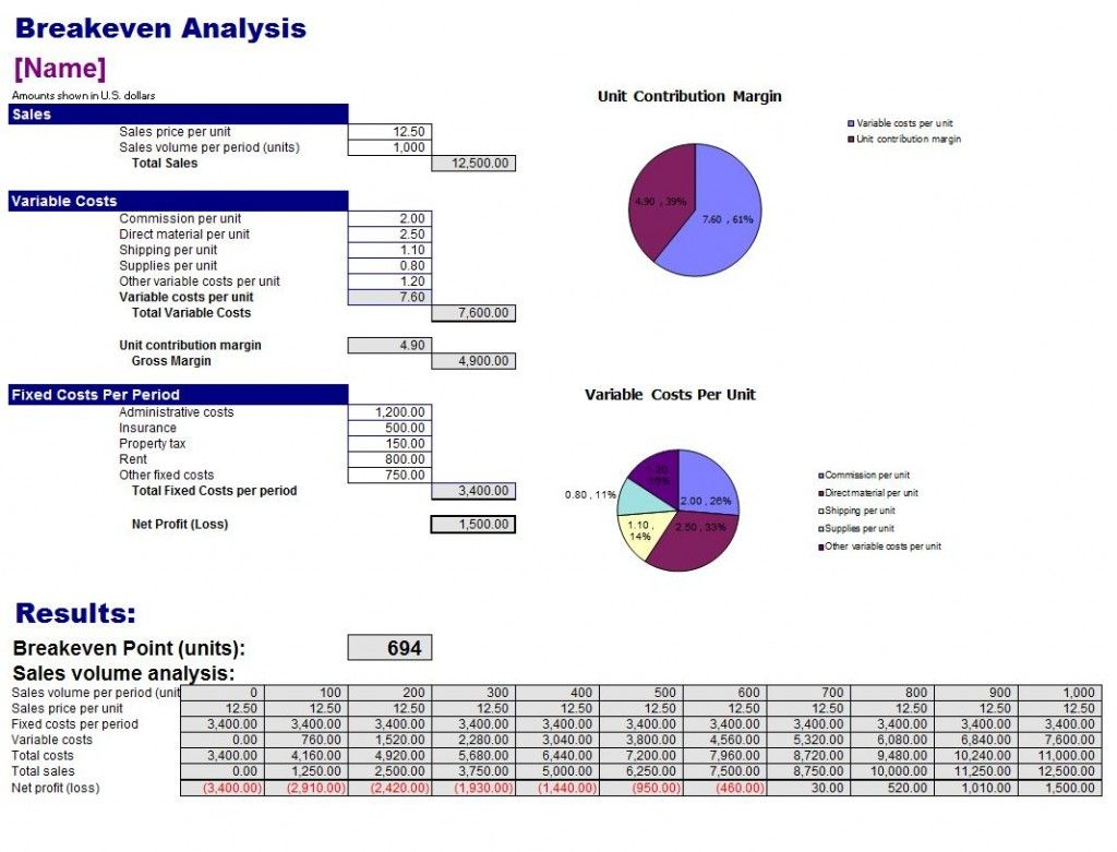 Free Breakeven Analysis Template Templates Free Design Powerpoint Template Free Excel Templates
