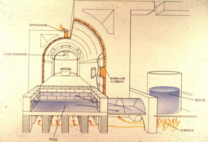 Roman Heating System For Public Baths Roman Baths Water