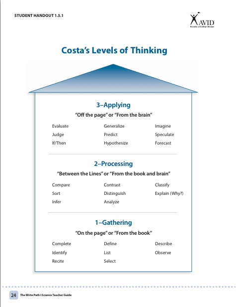 CostaS Levels Of Thinking  Social Studies Classroom