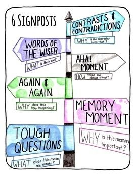 Image result for signposts note and notice anchor charts for reading