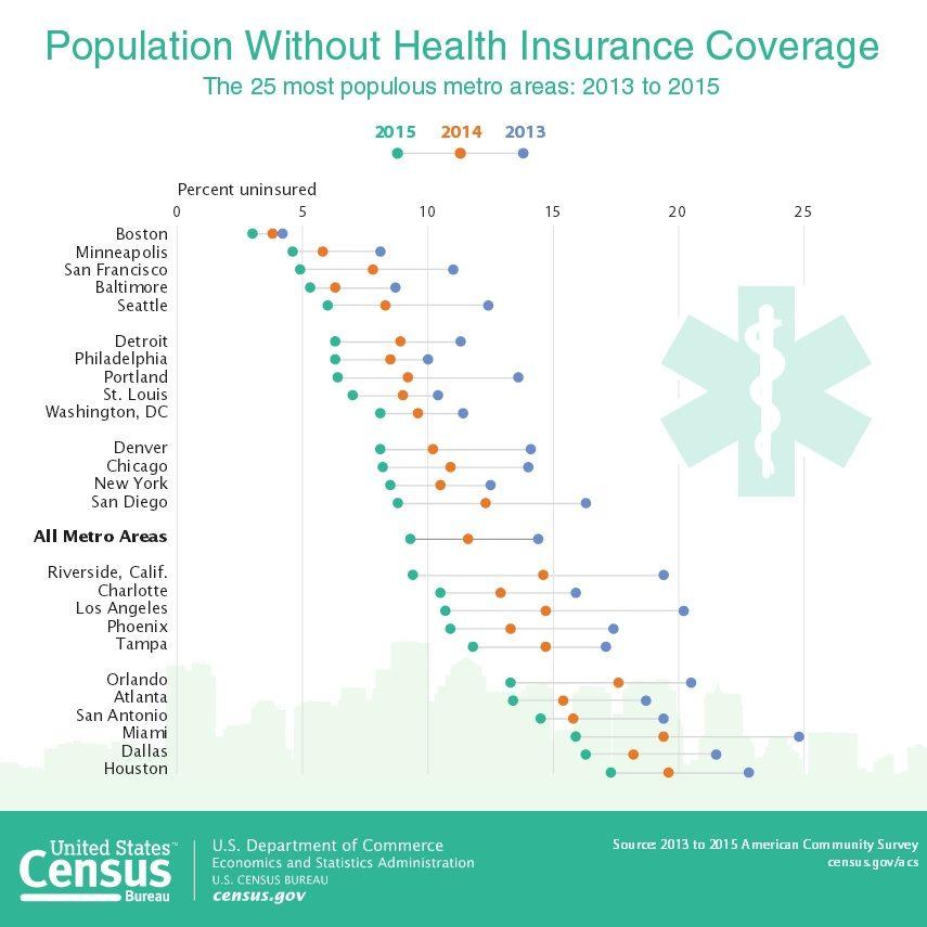 2015 American Community Survey Single Year Estimates Health
