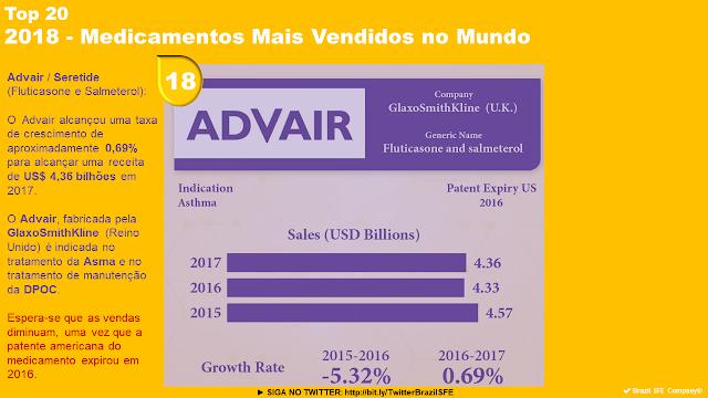 Seretide Top 20 2018 Medicamentos Mais Vendidos No Mundo Mundo Vender Top