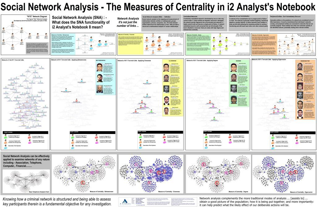 Analystu0027s Notebook Social Network Analysis- The Measures of - network assessment template