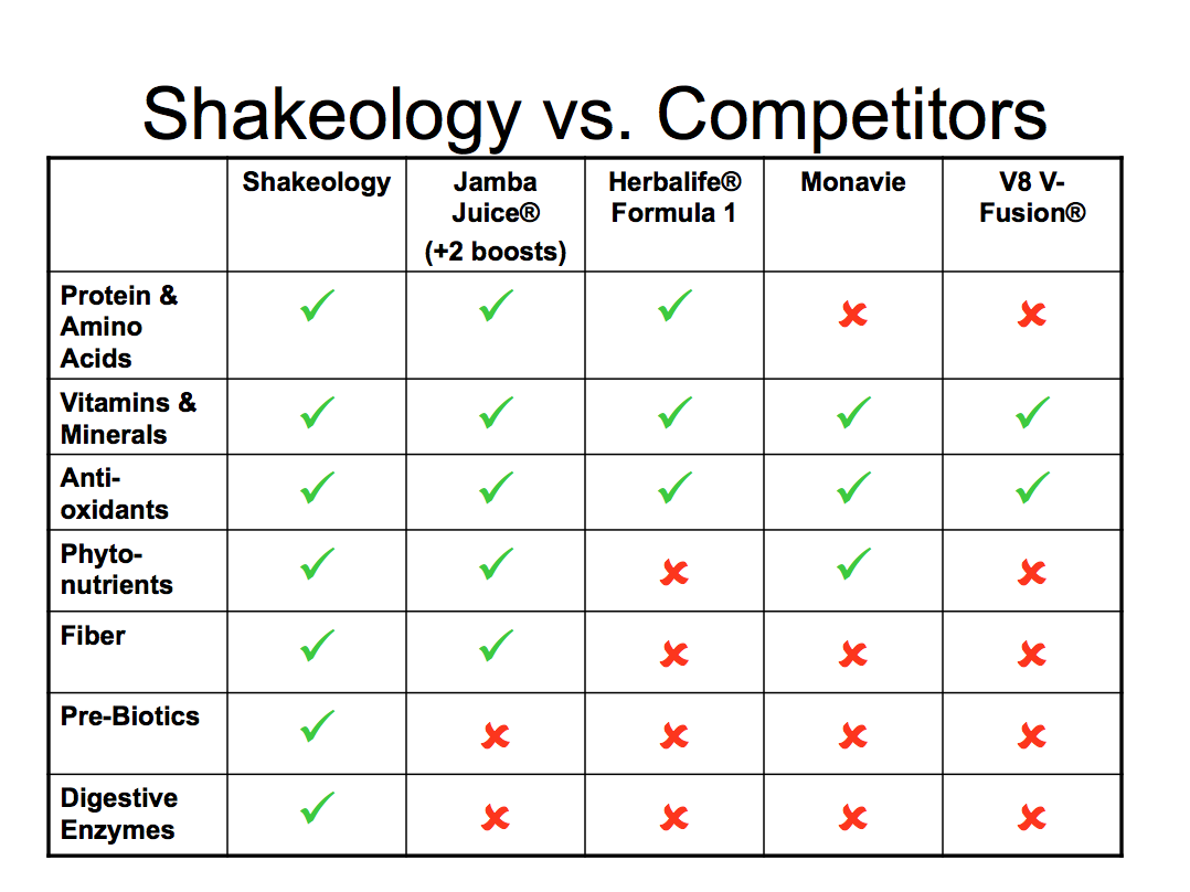 Shakeology vs competitors comparison for more info click here also best comparisons and information images on pinterest rh