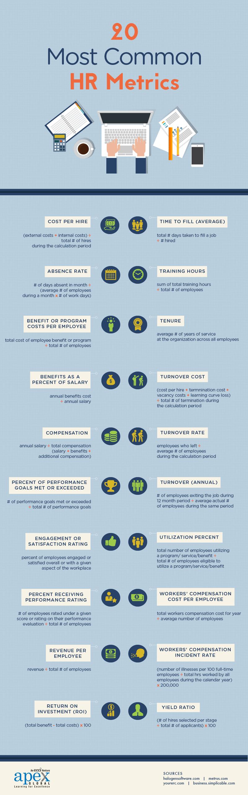 20 HR Metrics Infographic
