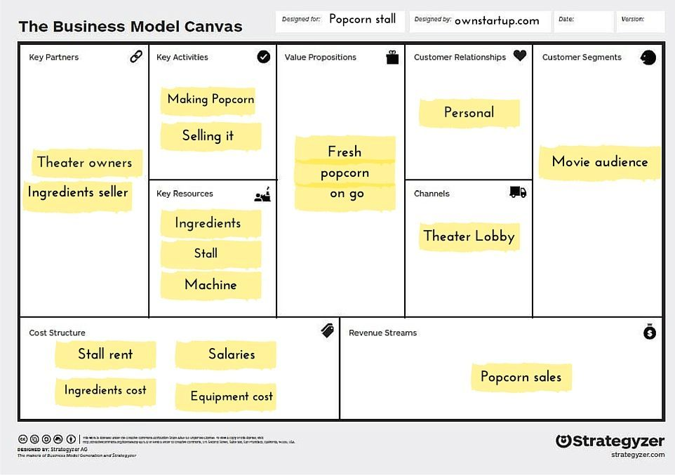 Pop con Business model canvas Business model canvas, One