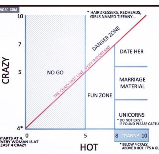 Dating diagram 9Gag