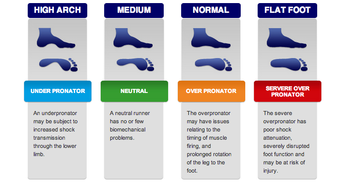 Pronation Guide | Find Your Pronation Type | ASICS AU