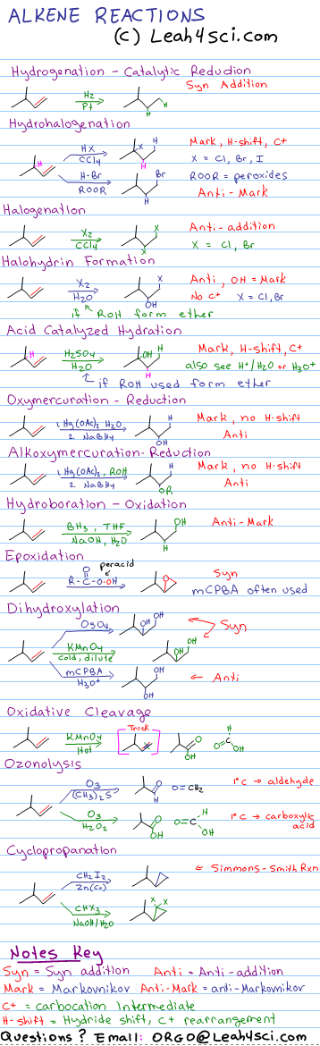 Alkene Reactions Overview Cheat Sheet – Organic Chemistry