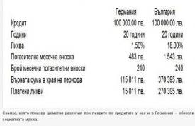 Лихвите по кредити в Германия 9 пъти по-ниски от тези в България?! Грабят ли ни?