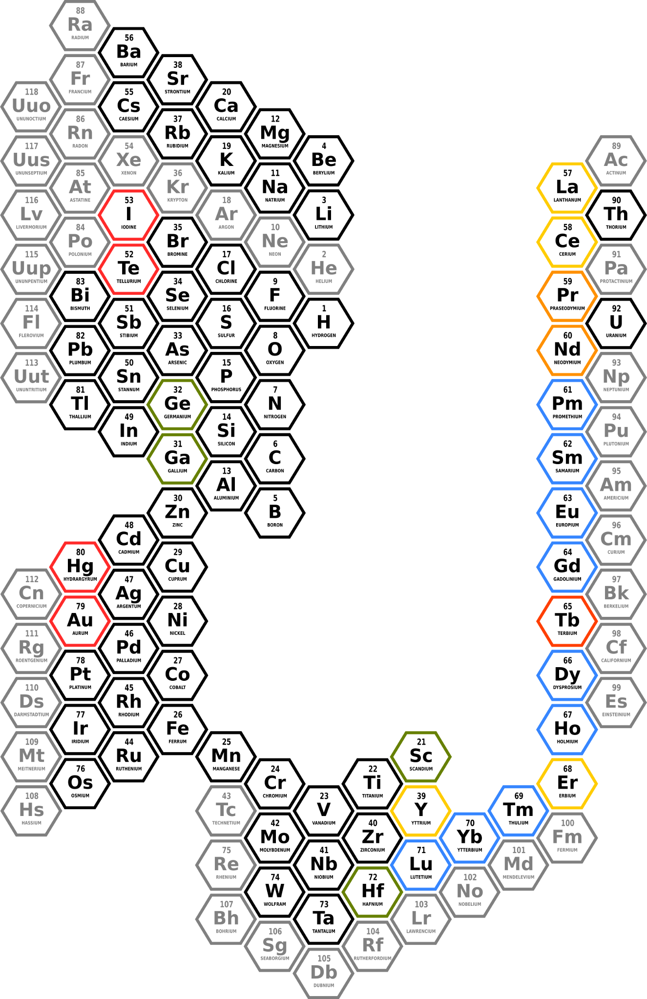 Figure 5b: The Periodic Table representation proposed by Dimitri Invanovich Mendeleev, by the Julian Calendar in February 17, 1869 (March 1, 1869 by the Gregorian Calendar), in the actual Hexagonal version. The elements that were successfully predicted by the Russian Chemist (GREEN), the elements presented with a question mark because their position were unknown (YELLOW), the element called Didymium (Di) by Mendeleev, also presented with a question mark and latter discovered that it were…