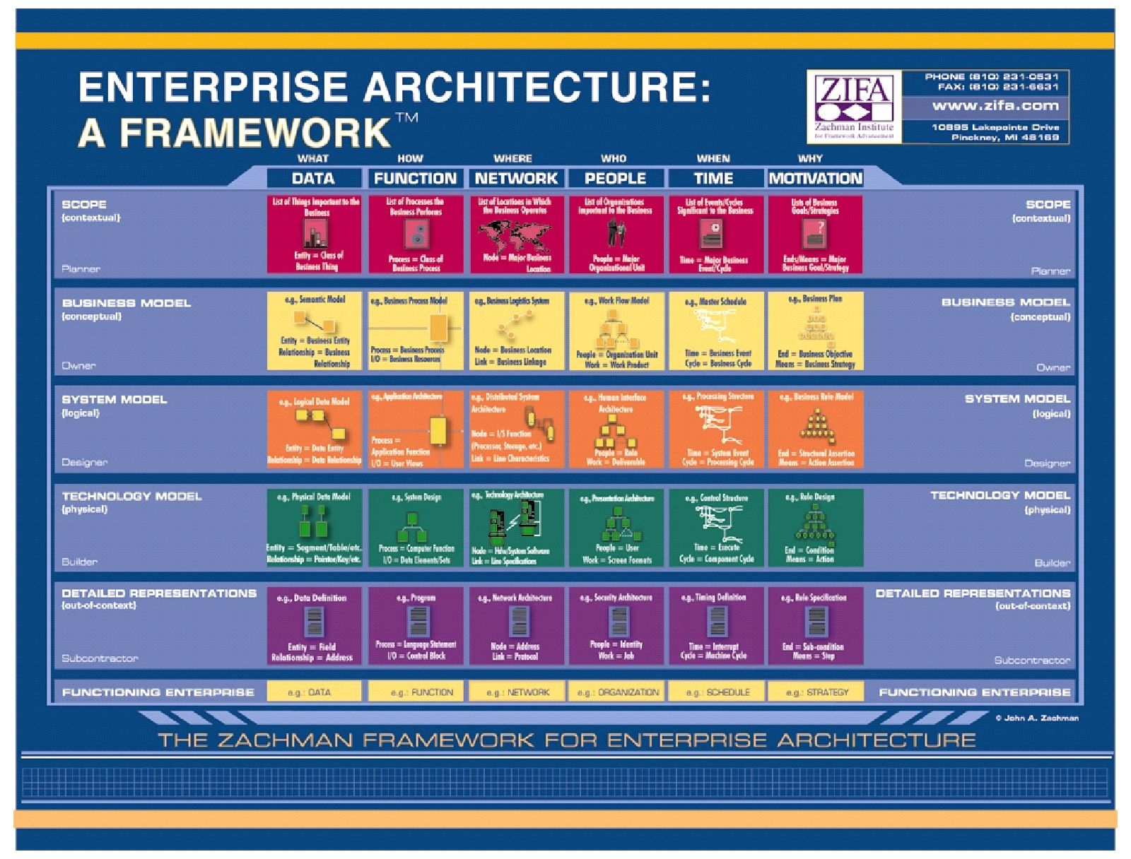 Use of uml 20 diagrams for systems architecture modeling enterprise architecture pooptronica Choice Image