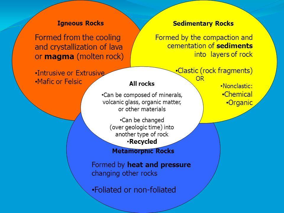 Volcanoes And Earthquakes Venn Diagram Diy Enthusiasts Wiring