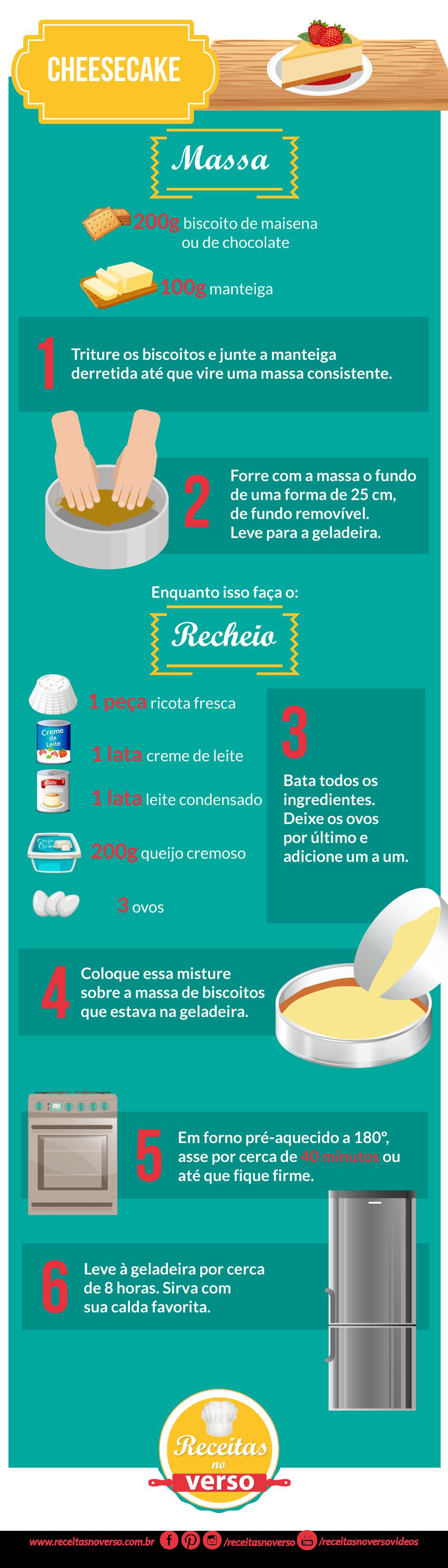 cheeseacake_infografico