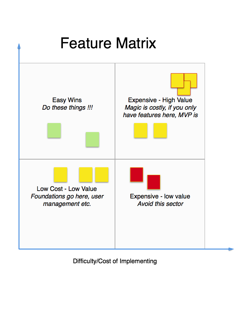Image result for feature matrix Design thinking