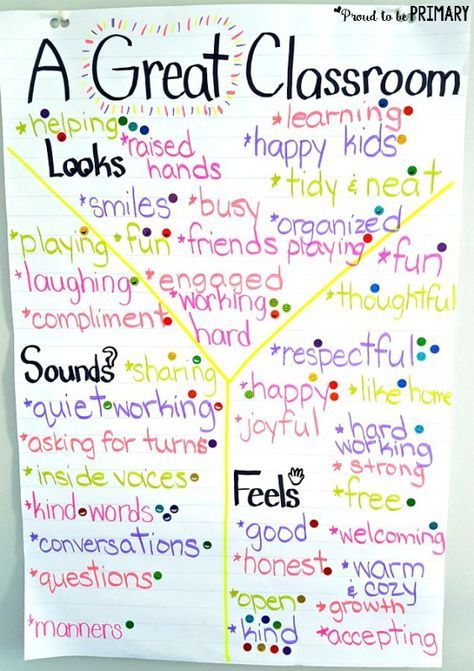 Great Classroom Expectations Creating a Classroom Contract form I