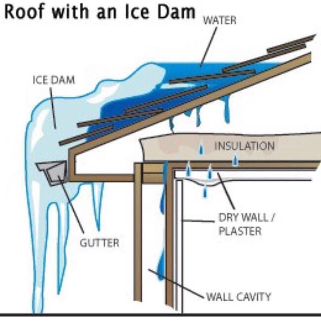 We Don T Mean To Scaremonger Sure We Won T Get This Much Snow In The Uk But This Is One Reason Regular Maintenance Is Recommended Ice Dams Gutters Handyman