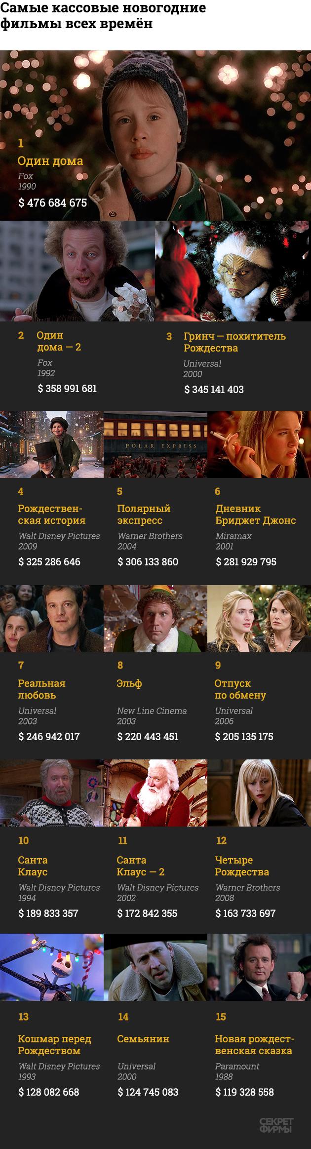 Samye Kassovye Novogodnie Filmy Vseh Vremyon Filmy Rozhdestvenskoe Kino Semejnye Filmy