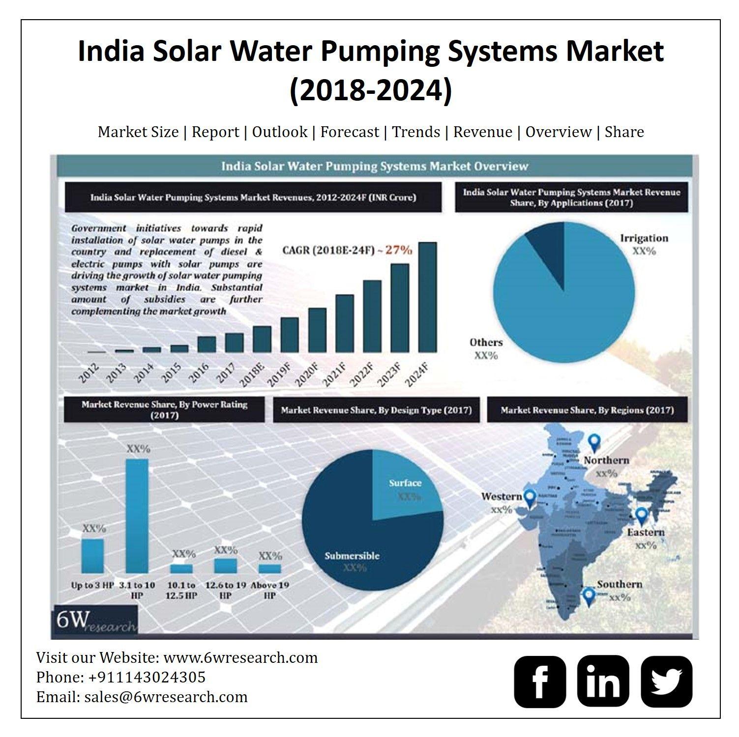 India Solar Water Pumping Systems Market 2018 2024 Solar Water Solar Solar Water Pump