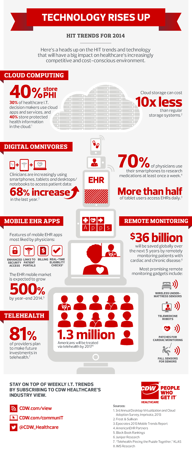 Infographic 5 Health It Trends For 2014 Hit Consultant Media Infographic Health Healthcare Infographics Healthcare Technology