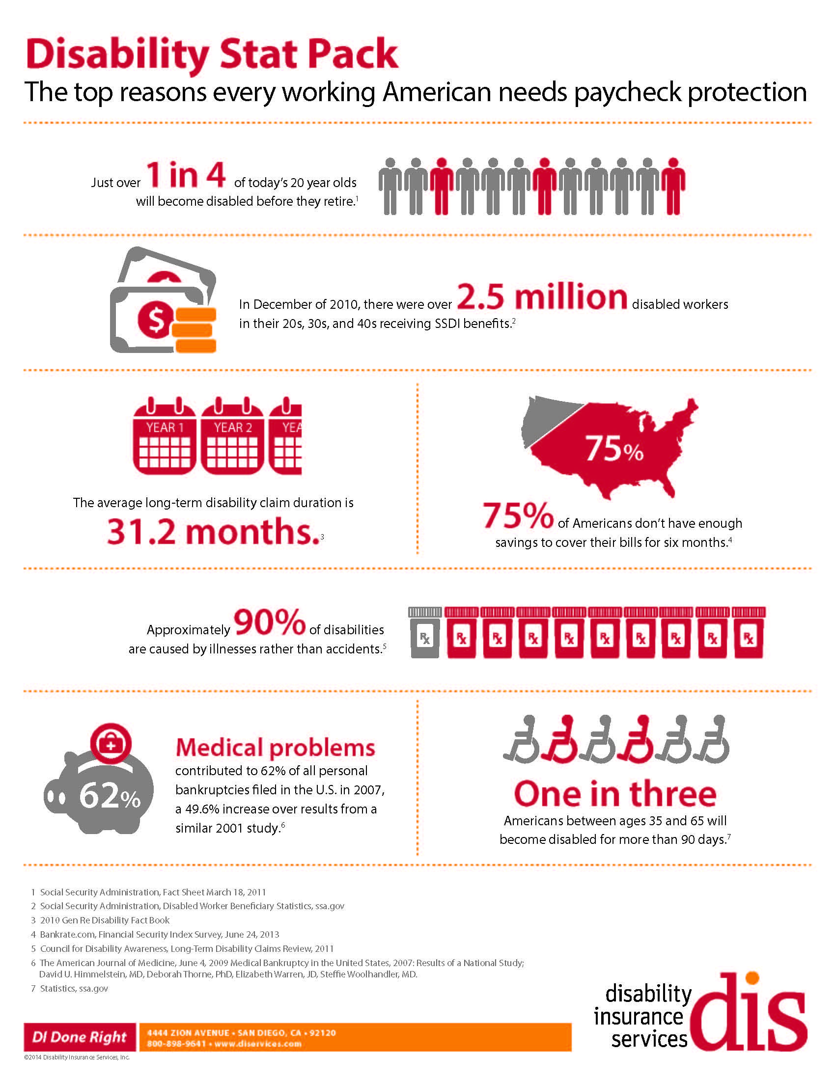Infographic  Why You Need Disability Insurance  Disability