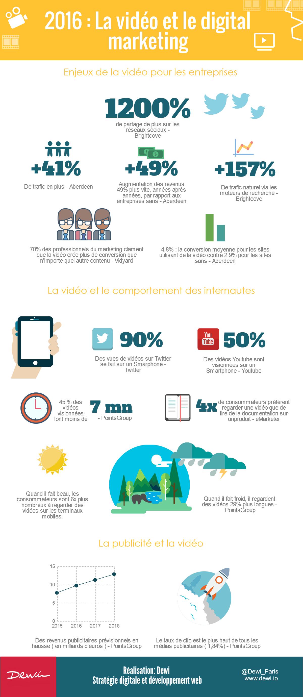 infographie - video et social marketing #infographie #video #digitalmarketing