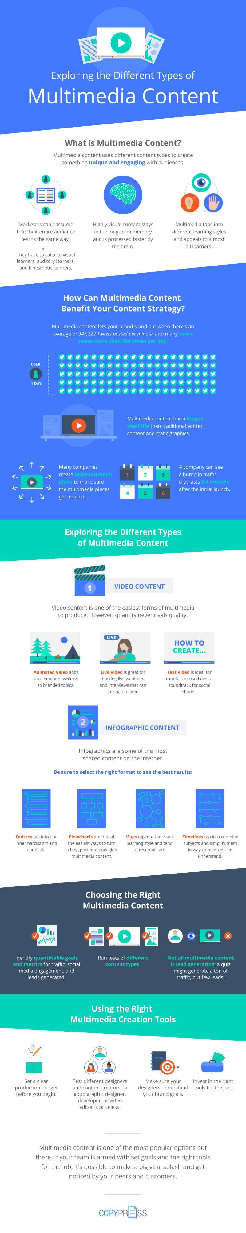 Why You Should Care About Multimedia Content #Infographic