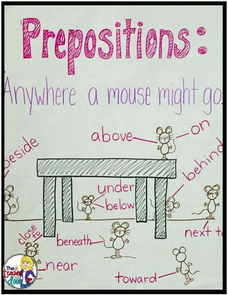 Pin by bob cryer on english pinterest anchor charts chart and highlight to teach fluent reading of prepositional phrases ccuart Image collections