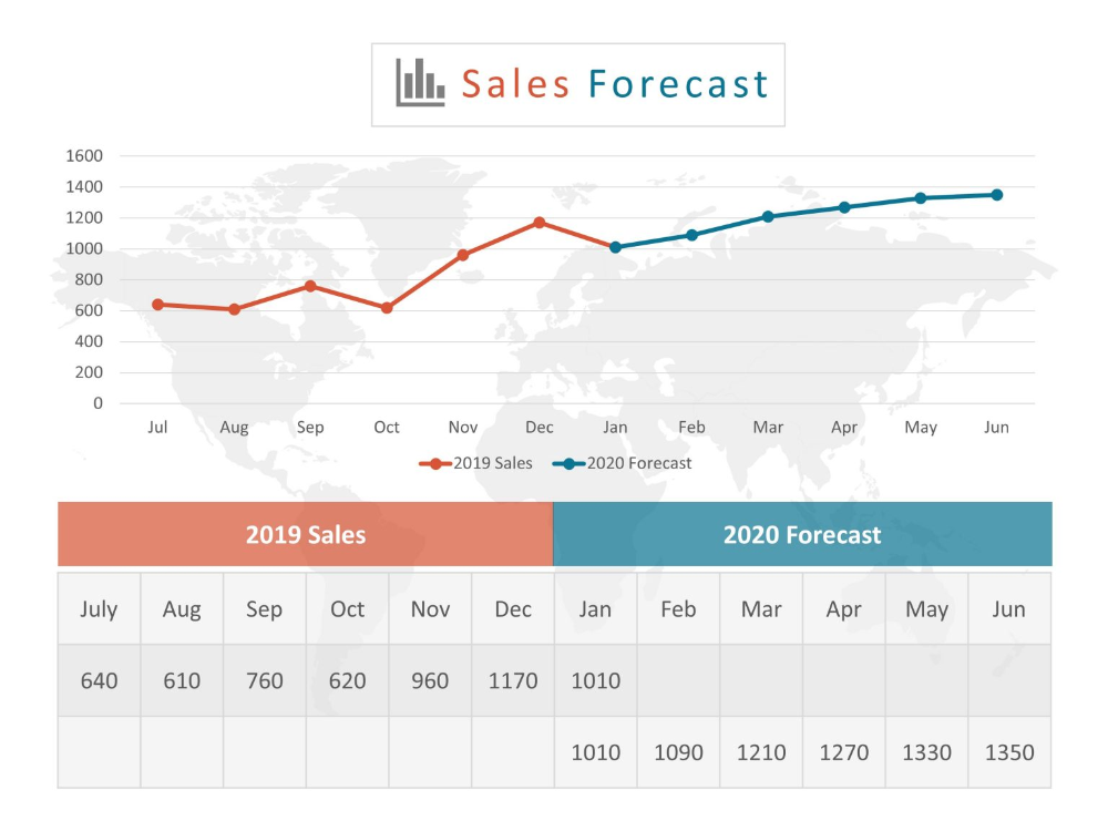 Sales Forecasting Template Business Powerpoint Templates Sales Strategy Template Sales Template