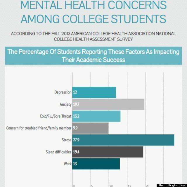 Causes of stress on college students