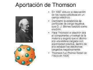Fisik 3 0 Bloque Lv Manifestaciones De La Estructura Interna De La Materia Explicación D Proyectos De Ciencia Enseñanza De Química Modelo Atomico De Thomson