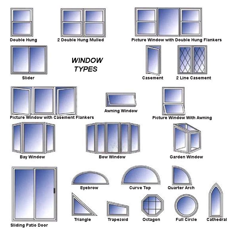 Window Types & Window Types For Houses Sc 1 St ...