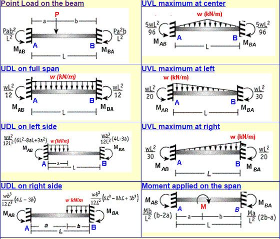 Fixed Beam Bending Moment Calculator Is A Free Online Calculator That Can Be Applied To Estimate