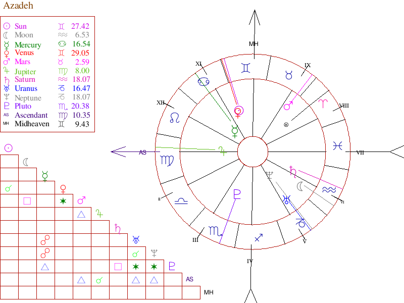 New Free Astrology Birth Chart Free Astrology Birth Chart