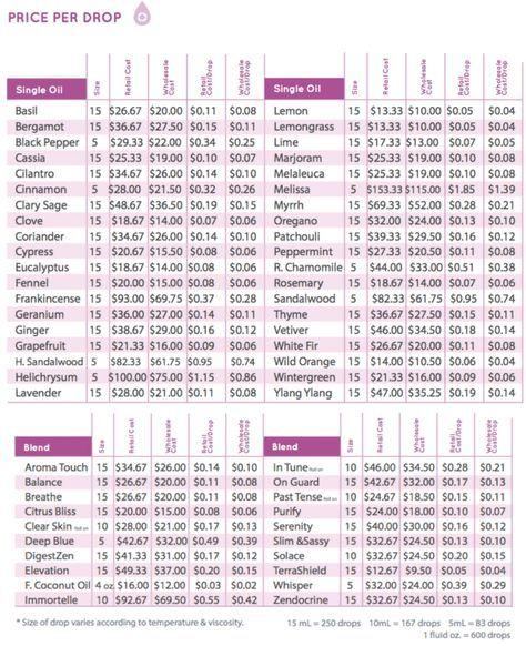 Pin On Charts Cheat Sheets