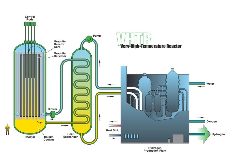 Nuclear Fission Reactor And Its Hazards Distinguish Between Generation Nuclear Power