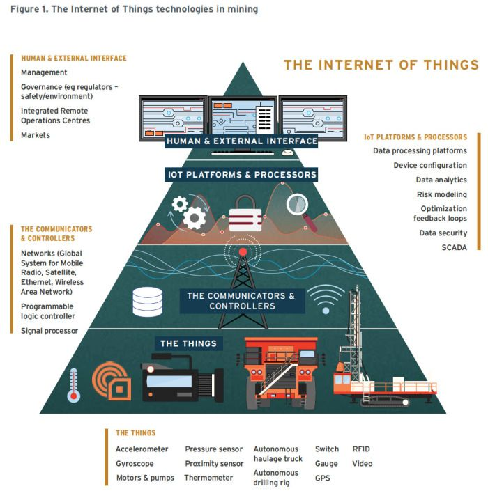 Fig 1 The Iot Technologies In Mining 1 Iot Pinterest