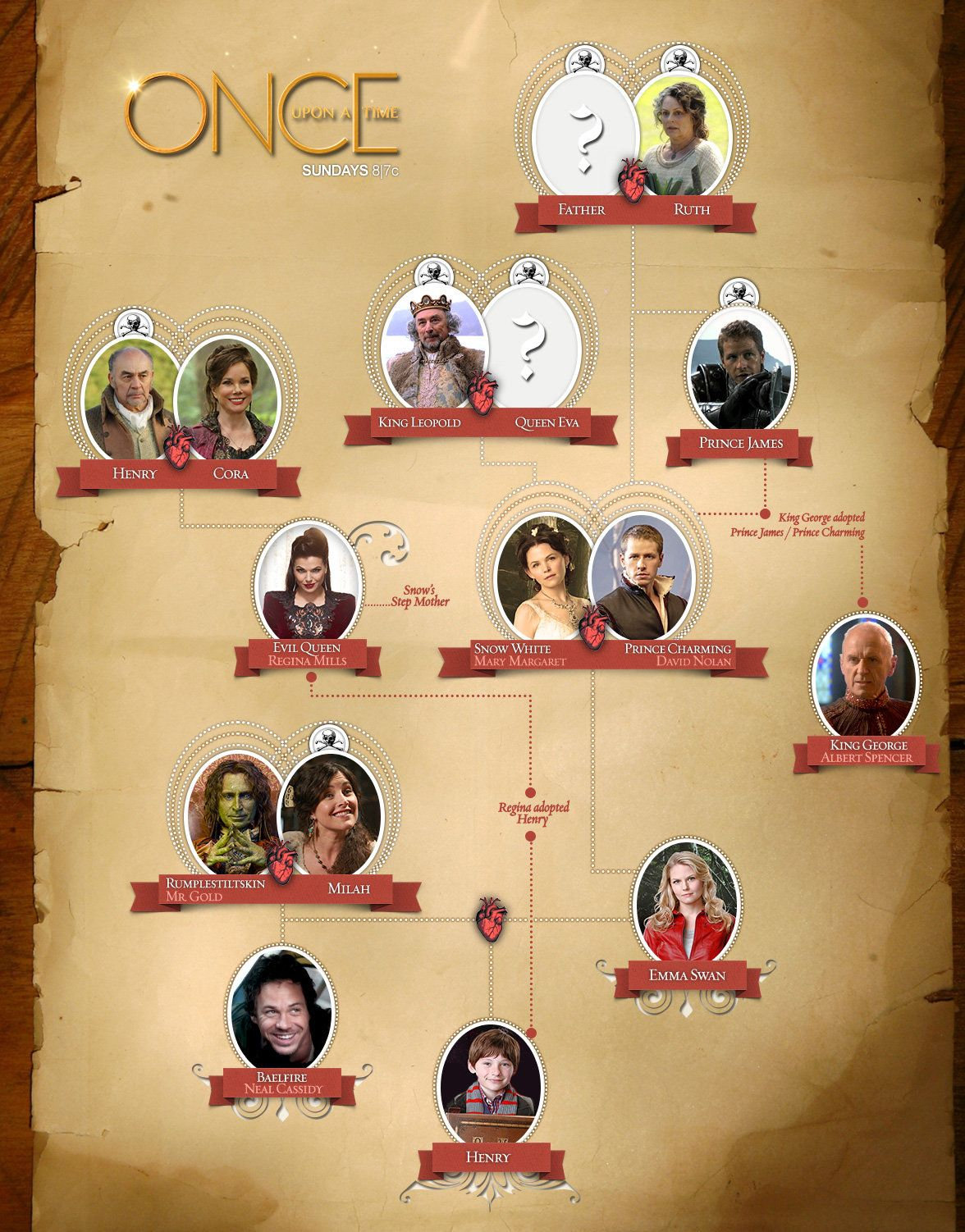 Ouat Family Tree : family, Family, Time,, Tree,