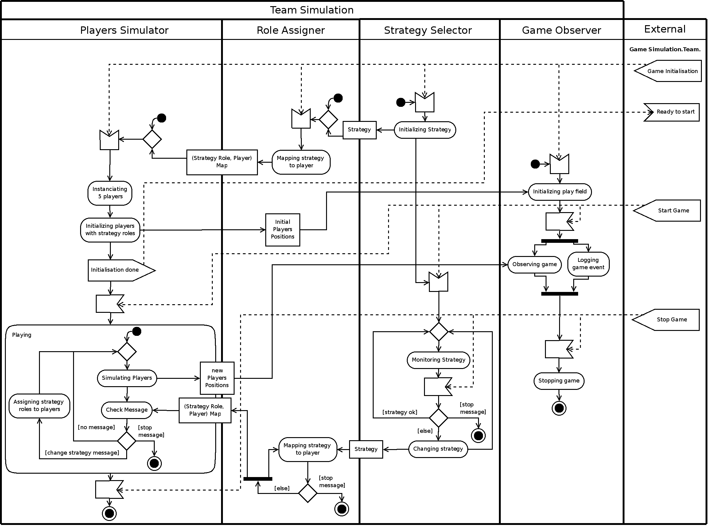 Teamsimulation Plandescription 814 23061720 Uml Activity Sparxsystems Europe Reading Sample Project Development With And