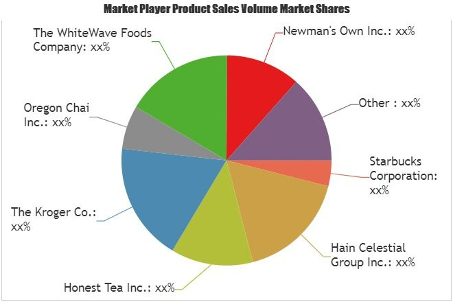 Organic Tea Coffee Market Outlook World Approaching Demand Growth Prospect 2019 2025 Marketing Data Marketing Segmentation