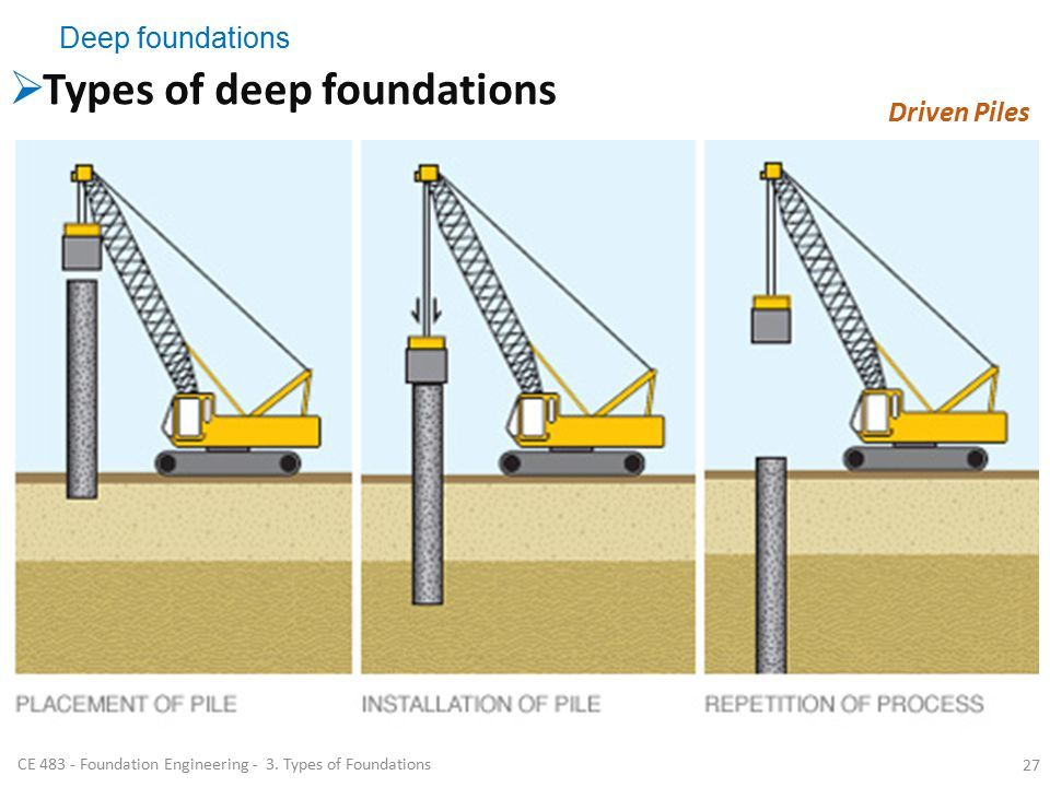 Best 25 foundation engineering ideas on pinterest basement types of foundations foundation engineering ce ppt video online download fandeluxe Images